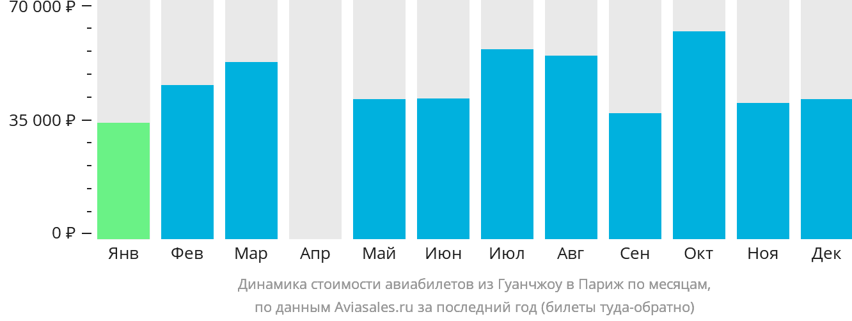 Динамика стоимости авиабилетов из Гуанчжоу в Париж по месяцам