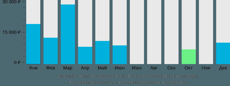 Динамика стоимости авиабилетов из Гуанчжоу на Филиппины по месяцам