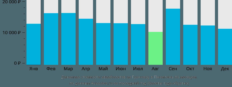 Динамика стоимости авиабилетов из Гуанчжоу в Пномпень по месяцам