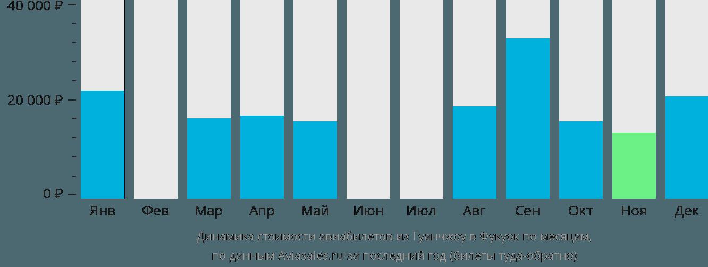 Динамика стоимости авиабилетов из Гуанчжоу в Фукуок по месяцам