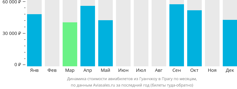 Динамика стоимости авиабилетов из Гуанчжоу в Прагу по месяцам