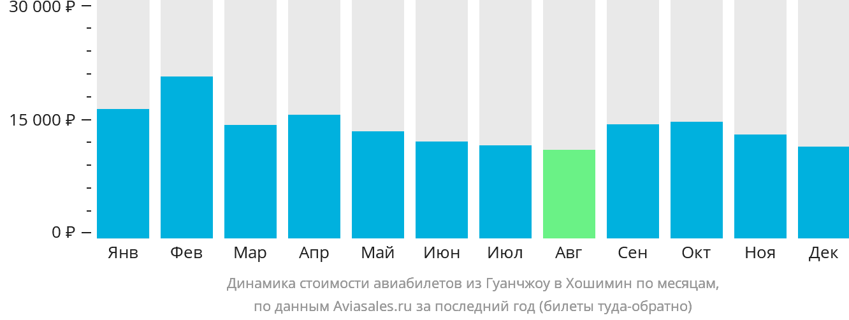 Динамика стоимости авиабилетов из Гуанчжоу в Хошимин по месяцам