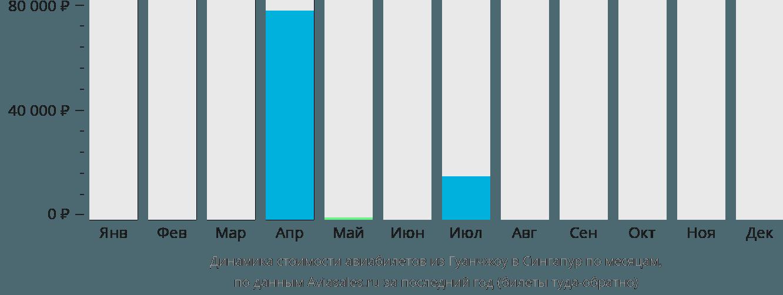 Динамика стоимости авиабилетов из Гуанчжоу в Сингапур по месяцам