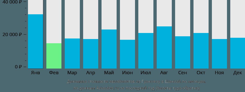 Динамика стоимости авиабилетов из Гуанчжоу в Шанхай по месяцам