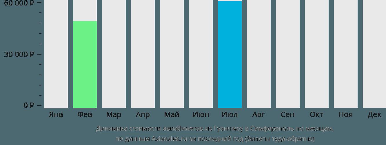 Динамика стоимости авиабилетов из Гуанчжоу в Симферополь  по месяцам