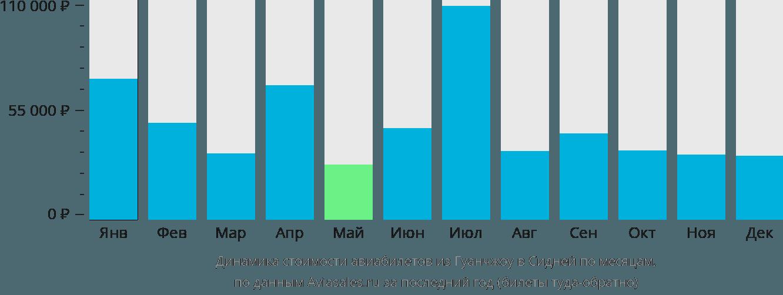 Динамика стоимости авиабилетов из Гуанчжоу в Сидней по месяцам