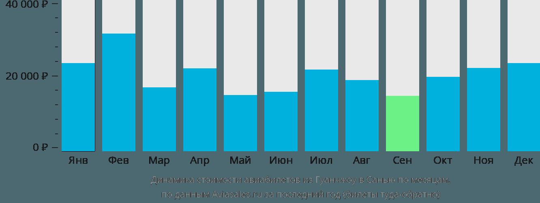 Динамика стоимости авиабилетов из Гуанчжоу в Санью по месяцам