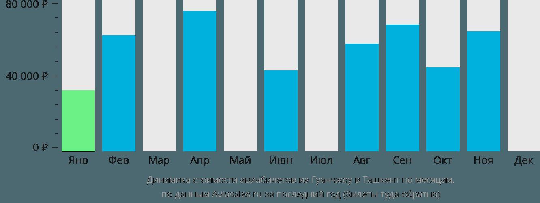 Динамика стоимости авиабилетов из Гуанчжоу в Ташкент по месяцам