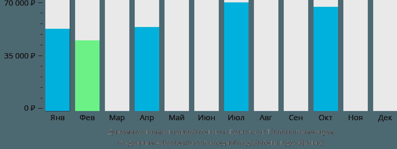 Динамика стоимости авиабилетов из Гуанчжоу в Тбилиси по месяцам