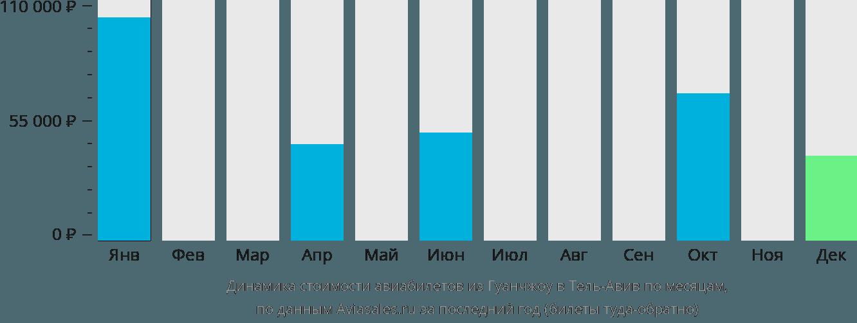 Динамика стоимости авиабилетов из Гуанчжоу в Тель-Авив по месяцам