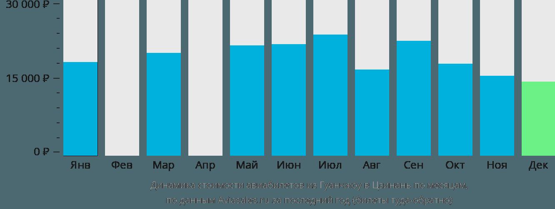 Динамика стоимости авиабилетов из Гуанчжоу в Цзинань по месяцам