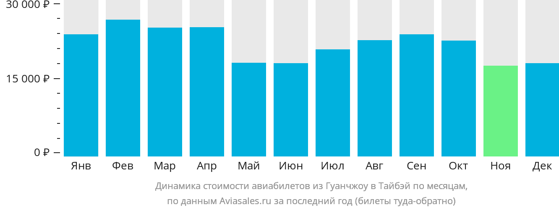 Динамика стоимости авиабилетов из Гуанчжоу в Тайбэй по месяцам
