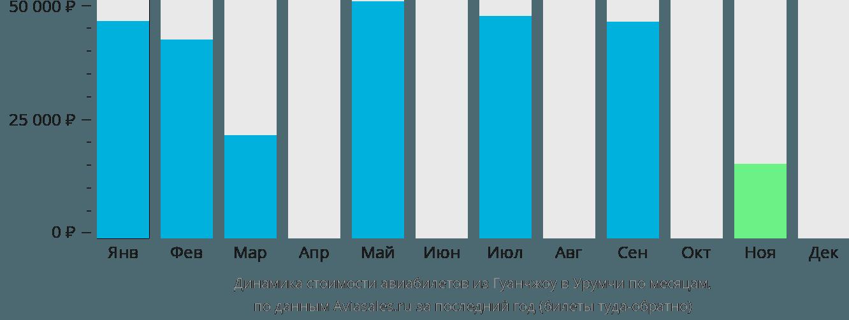 Динамика стоимости авиабилетов из Гуанчжоу в Урумчи по месяцам