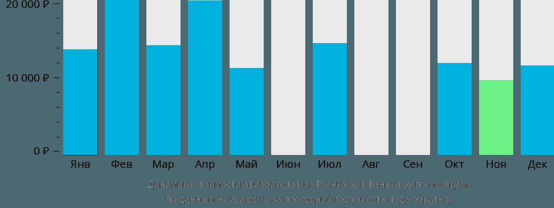 Динамика стоимости авиабилетов из Гуанчжоу в Вэньчжоу по месяцам