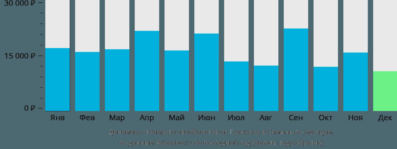 Динамика стоимости авиабилетов из Гуанчжоу в Сямынь по месяцам