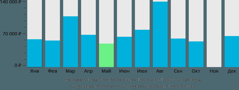 Динамика стоимости авиабилетов из Гуанчжоу в Торонто по месяцам