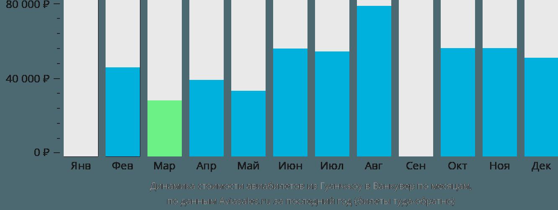 Динамика стоимости авиабилетов из Гуанчжоу в Ванкувер по месяцам