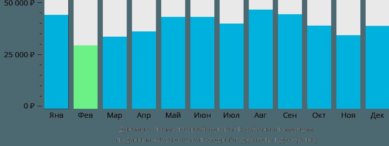 Динамика стоимости авиабилетов из Касабланки по месяцам