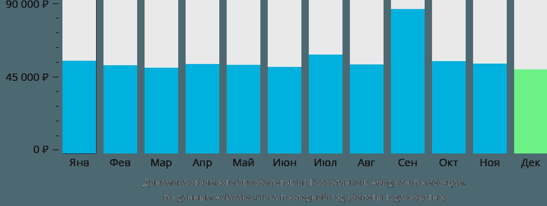 Динамика стоимости авиабилетов из Касабланки в Абиджан по месяцам