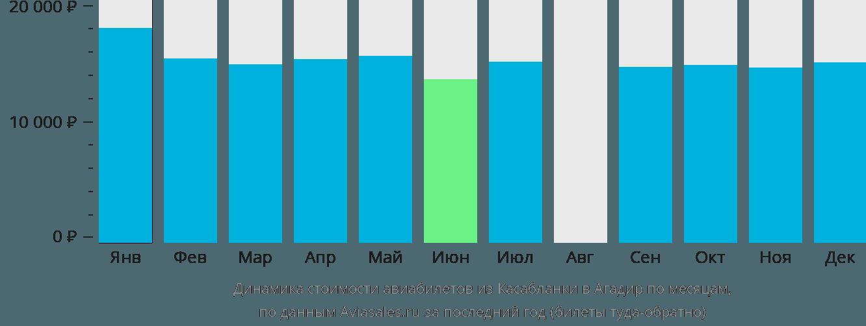 Динамика стоимости авиабилетов из Касабланки в Агадир по месяцам