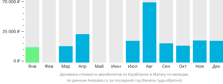 Динамика стоимости авиабилетов из Касабланки в Малагу по месяцам