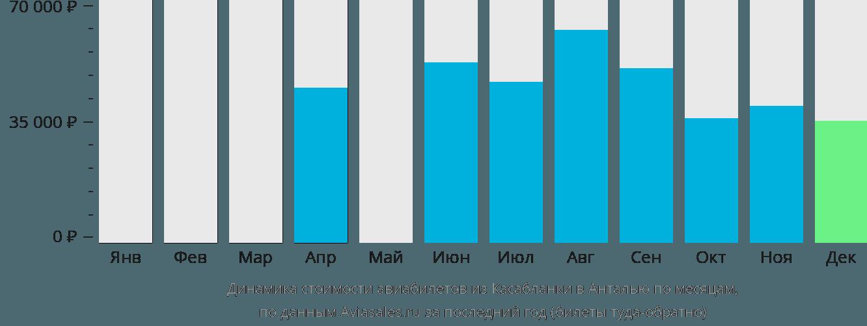 Динамика стоимости авиабилетов из Касабланки в Анталью по месяцам