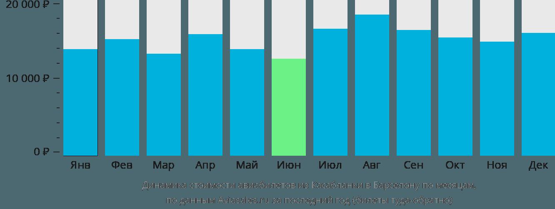 Динамика стоимости авиабилетов из Касабланки в Барселону по месяцам