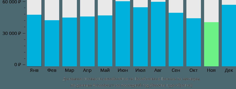 Динамика стоимости авиабилетов из Касабланки в Бангкок по месяцам