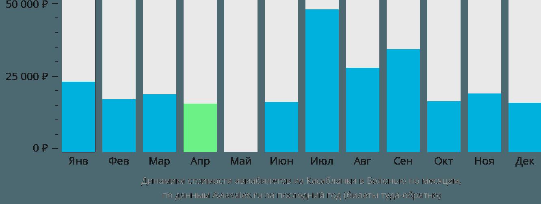 Динамика стоимости авиабилетов из Касабланки в Болонью по месяцам