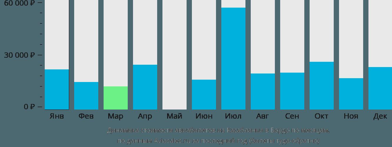 Динамика стоимости авиабилетов из Касабланки в Бордо по месяцам