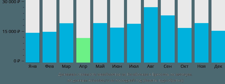 Динамика стоимости авиабилетов из Касабланки в Брюссель по месяцам