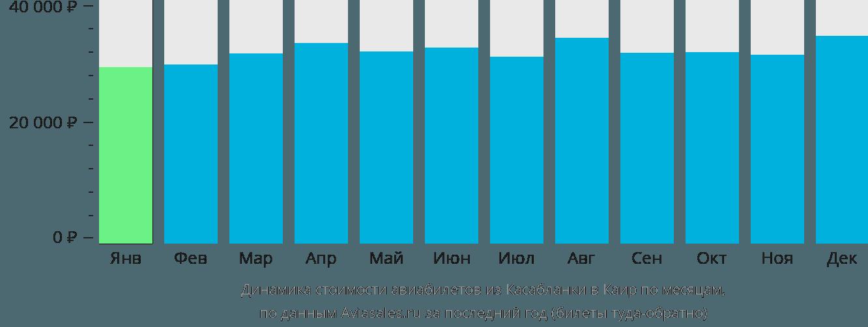 Динамика стоимости авиабилетов из Касабланки в Каир по месяцам