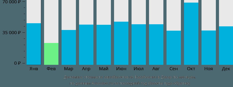 Динамика стоимости авиабилетов из Касабланки в Дакар по месяцам