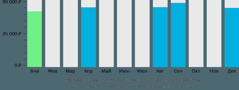 Динамика стоимости авиабилетов из Касабланки в Дуалу по месяцам