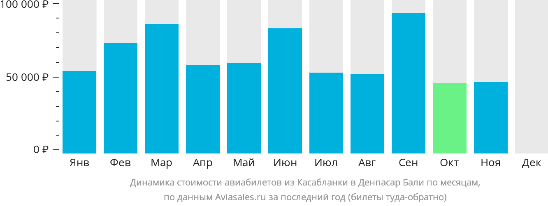 Динамика стоимости авиабилетов из Касабланки в Денпасар Бали по месяцам