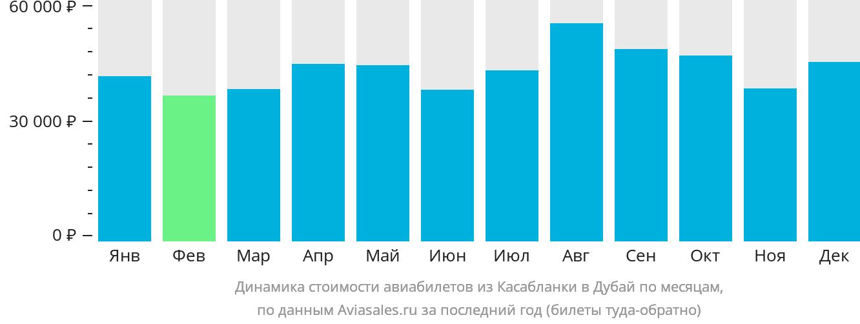 Динамика стоимости авиабилетов из Касабланки в Дубай по месяцам
