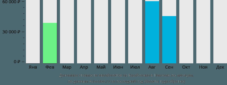 Динамика стоимости авиабилетов из Касабланки в Никосию по месяцам