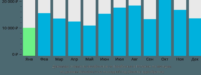 Динамика стоимости авиабилетов из Касабланки в Испанию по месяцам