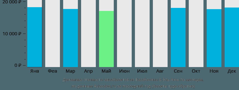 Динамика стоимости авиабилетов из Касабланки в Эль-Аюн по месяцам