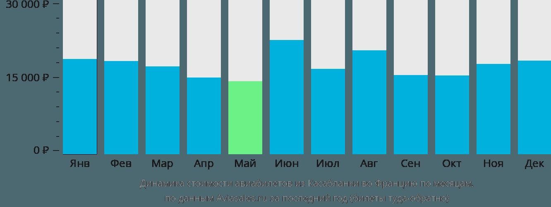 Динамика стоимости авиабилетов из Касабланки во Францию по месяцам