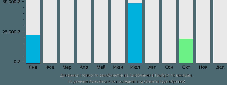 Динамика стоимости авиабилетов из Касабланки в Гамбург по месяцам