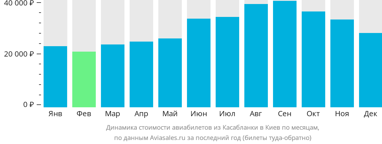 Динамика стоимости авиабилетов из Касабланки в Киев по месяцам