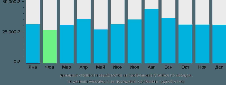 Динамика стоимости авиабилетов из Касабланки в Стамбул по месяцам