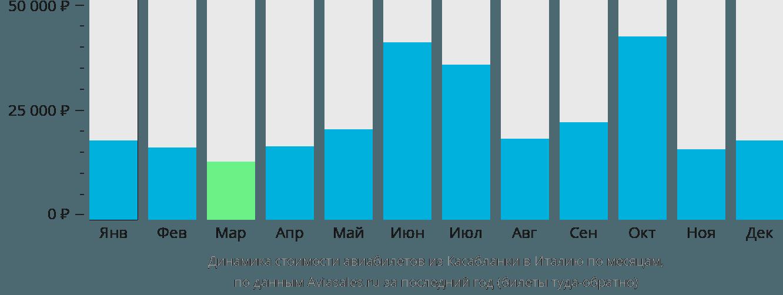 Динамика стоимости авиабилетов из Касабланки в Италию по месяцам