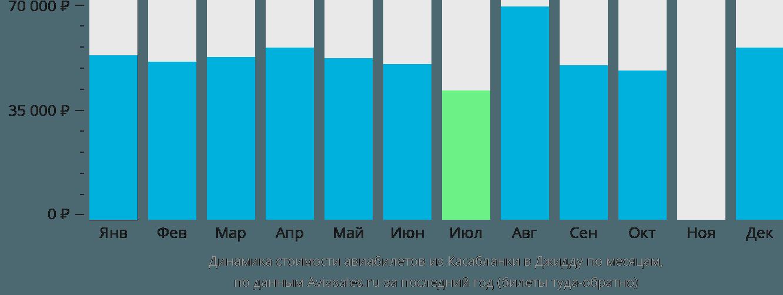 Динамика стоимости авиабилетов из Касабланки в Джидду по месяцам