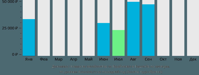 Динамика стоимости авиабилетов из Касабланки в Кишинёв по месяцам