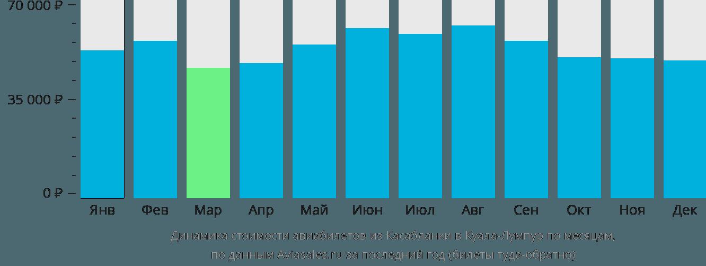 Динамика стоимости авиабилетов из Касабланки в Куала-Лумпур по месяцам