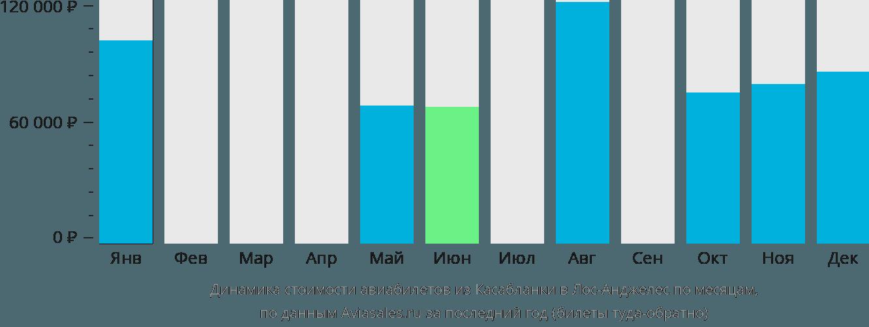 Динамика стоимости авиабилетов из Касабланки в Лос-Анджелес по месяцам