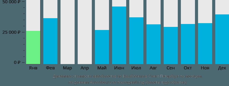 Динамика стоимости авиабилетов из Касабланки в Санкт-Петербург по месяцам