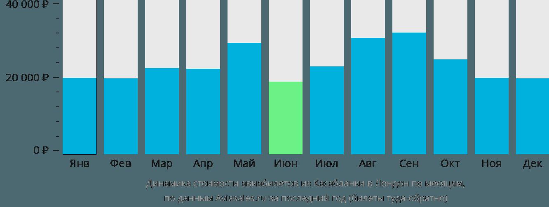 Динамика стоимости авиабилетов из Касабланки в Лондон по месяцам
